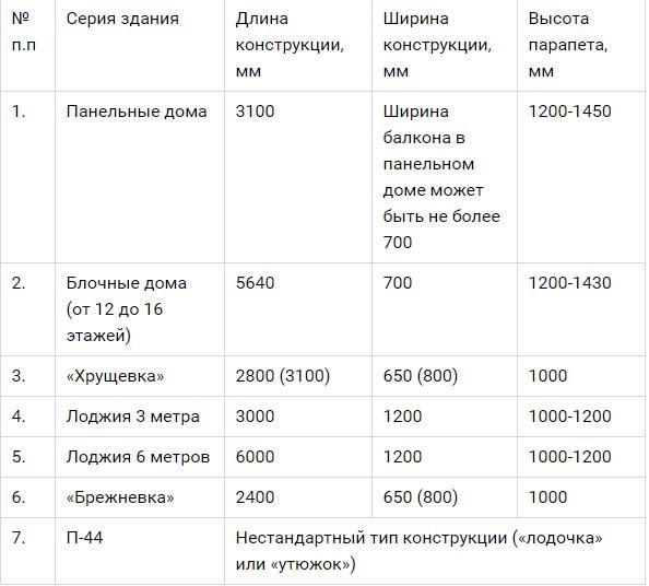 таблица размеров балкона