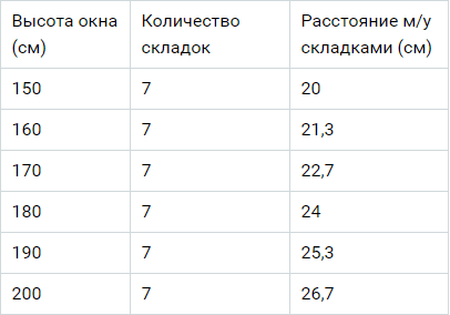 таблица размеров для изготовления штор