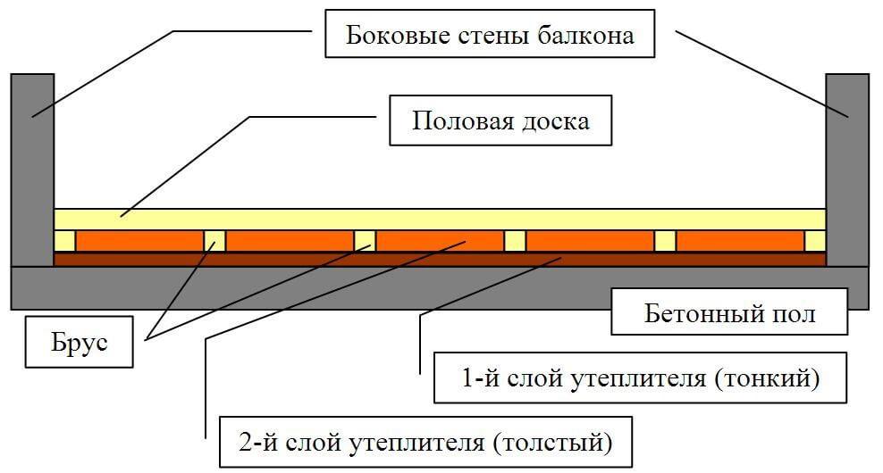 Внутреннее утепление балкона и лоджии своими руками — пошаговая инструкция с фото, видео и описанием