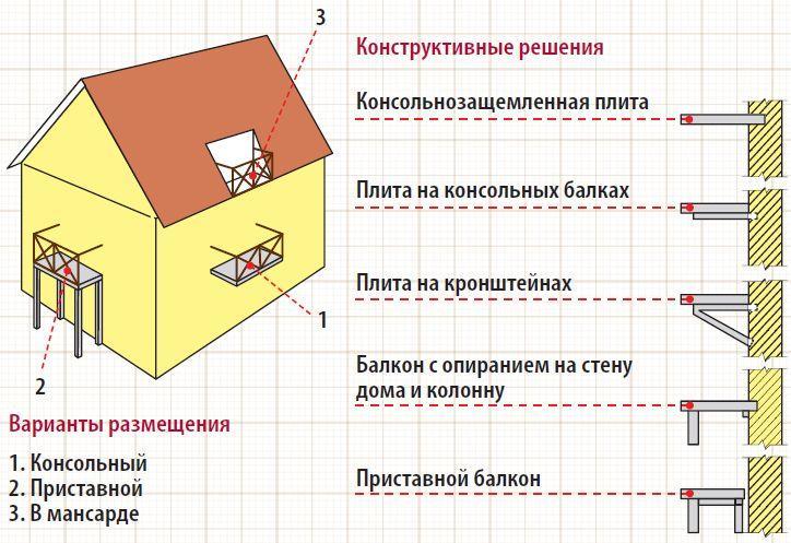 варианты размещения балкона