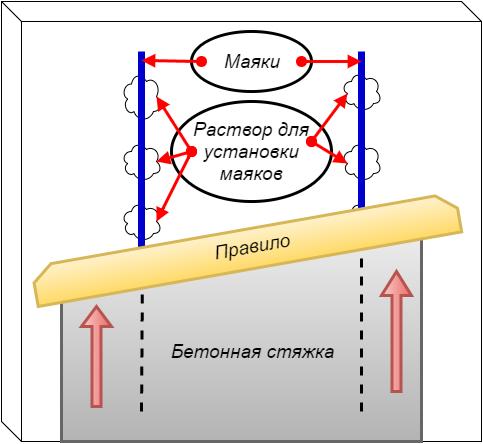 Виды и установка теплого пола своими руками - пошаговая инструкция с фото и описанием