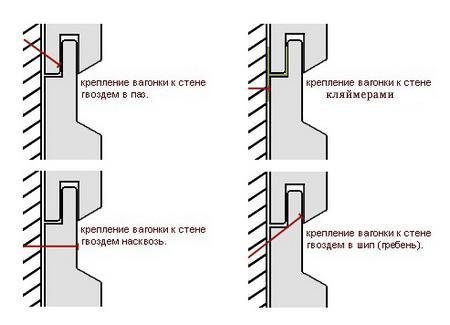 Схемы монтажа вагонки