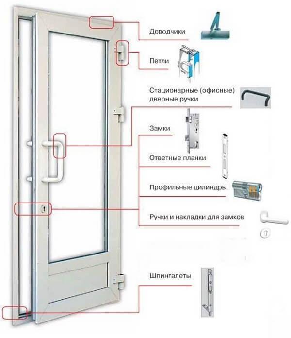 конструкция балконных дверей