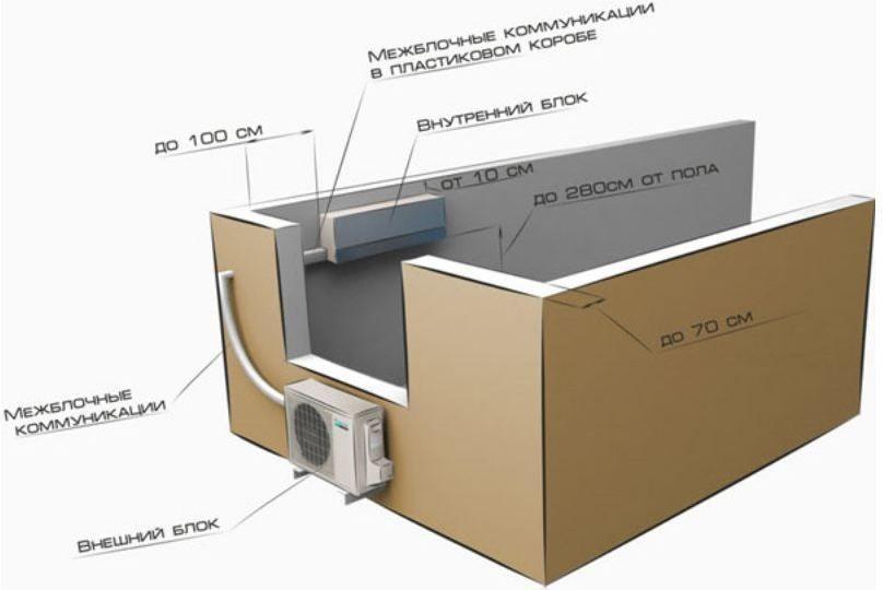 Размещение наружного блока сплит-системы на застекленной лоджии