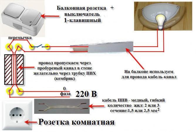 Структура балконного освещения