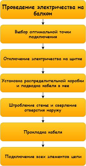 этапы проводки электричества
