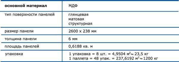 характеристики МДФ панелей